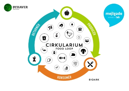 cirkularium_food_loop_i_latinerkvarteret_aarhus_c